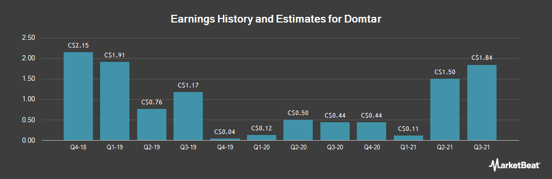 Earnings by Quarter for Domtar (TSE:UFS)