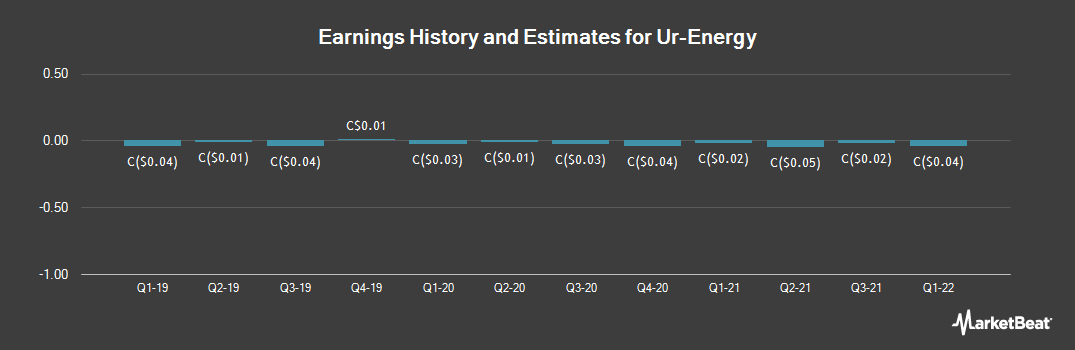 Earnings by Quarter for Ur-Energy (TSE:URE)