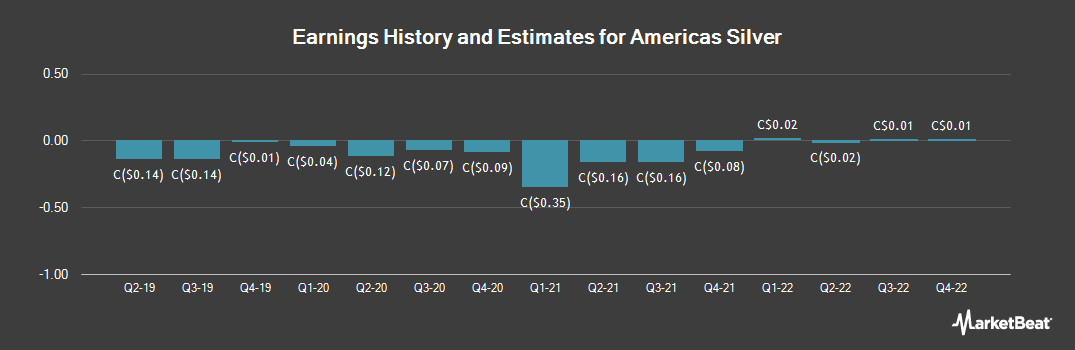 Earnings by Quarter for Americas Silver Corporation (TSE:USA)