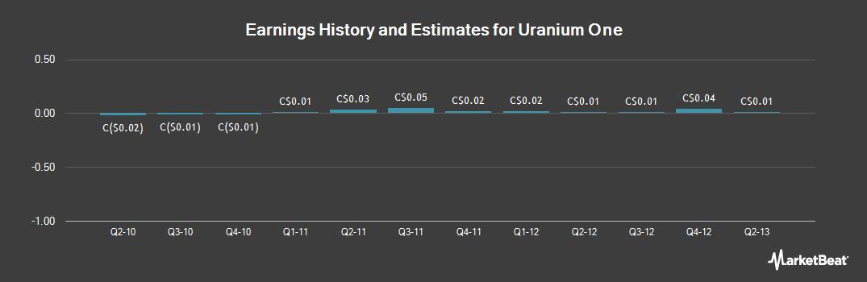 Earnings by Quarter for Uranium One (TSE:UUU)