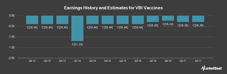 Earnings by Quarter for VBI Vaccines (TSE:VBV)