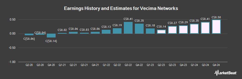 Earnings by Quarter for Vecima Networks (TSE:VCM)