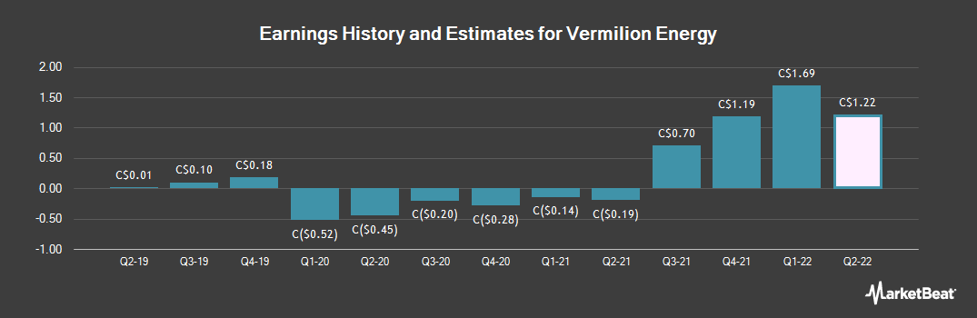Earnings by Quarter for Vermilion Energy (TSE:VET)