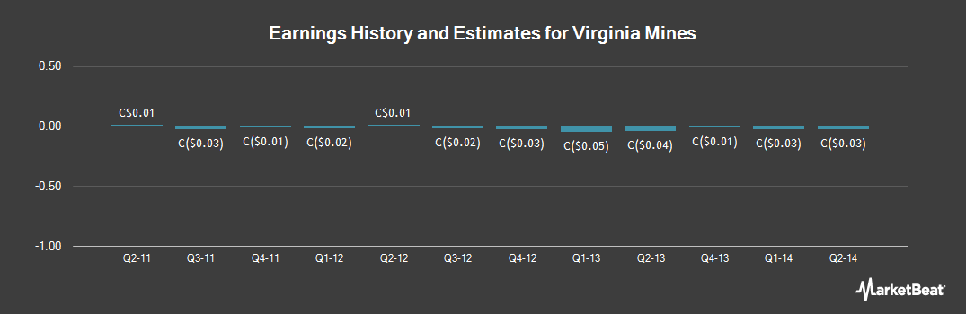 Earnings by Quarter for Virginia Mines (TSE:VGQ)