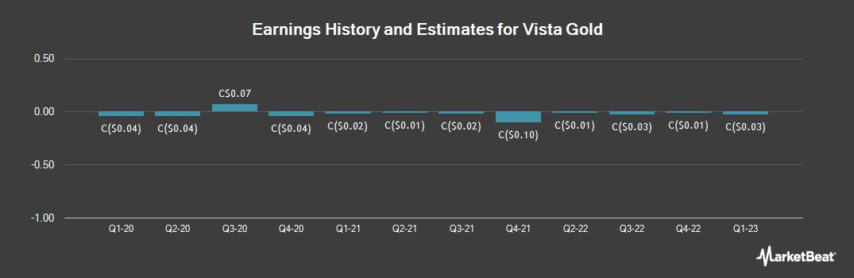 Earnings by Quarter for Vista Gold (TSE:VGZ)