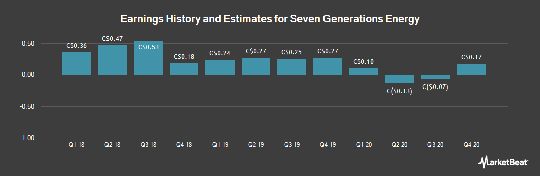 Earnings by Quarter for Seven Generations Energy (TSE:VII)