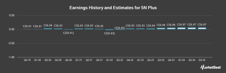 Earnings by Quarter for 5N Plus (TSE:VNP)