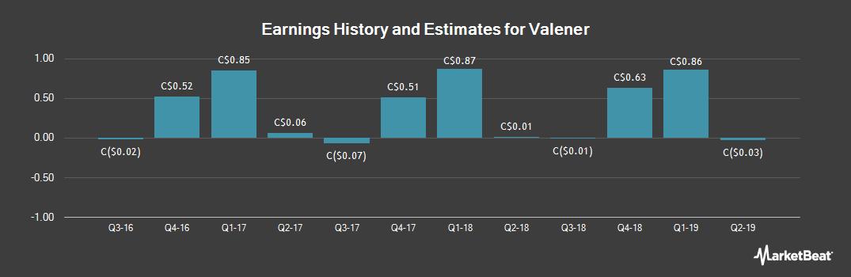 Earnings by Quarter for Valener (TSE:VNR)