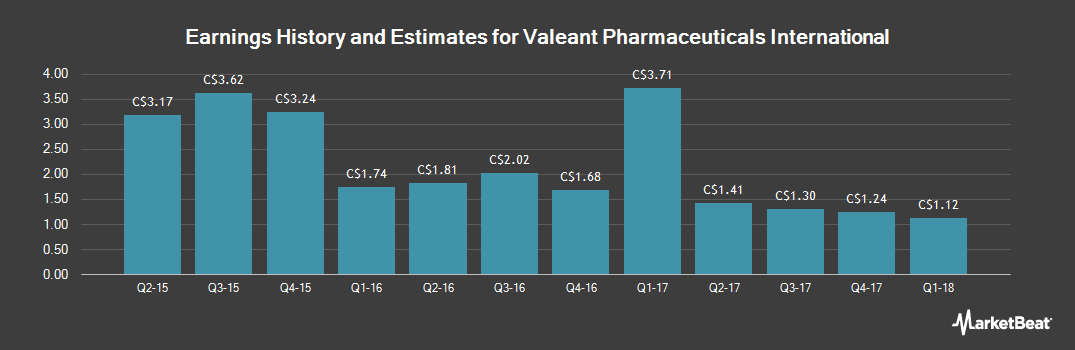 Earnings by Quarter for Valeant Pharmaceuticals Intl (TSE:VRX)