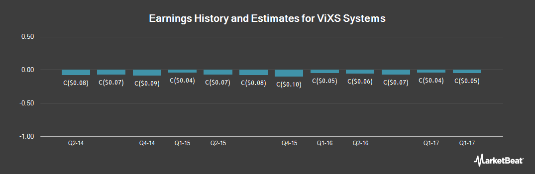 Earnings by Quarter for ViXS Systems (TSE:VXS)