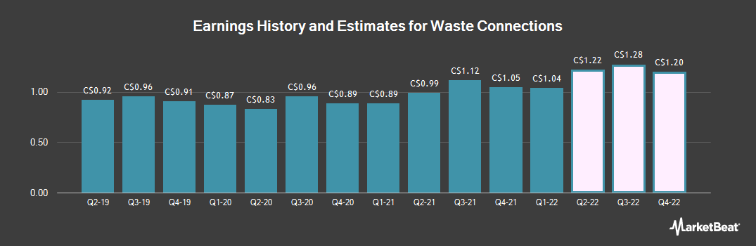 Earnings by Quarter for Waste Connections (TSE:WCN)