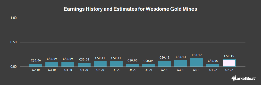 Earnings by Quarter for Wesdome Gold Mines (TSE:WDO)