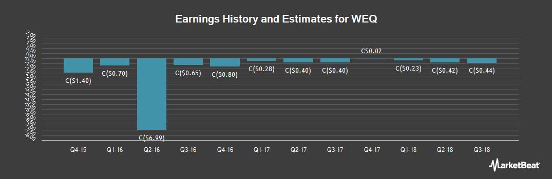Earnings by Quarter for WesternOne (TSE:WEQ)