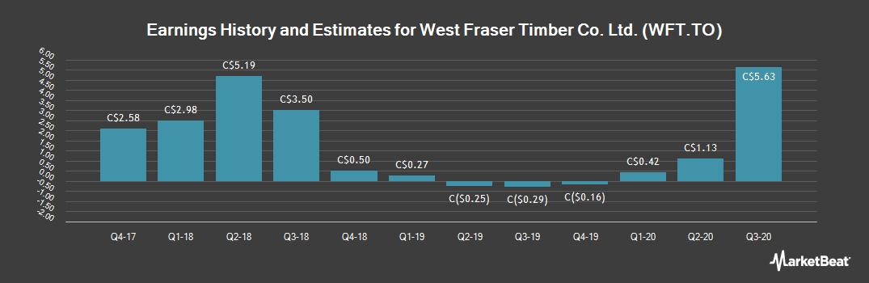 Earnings by Quarter for West Fraser Timber Co. (TSE:WFT)