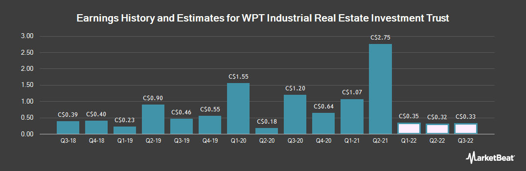 Earnings by Quarter for WPT Industrial Real Estate Investment (TSE:WIR)