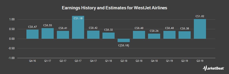 Earnings by Quarter for WestJet Airlines (TSE:WJA)