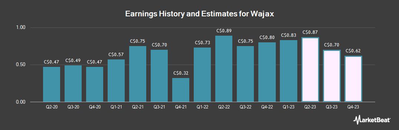 Earnings by Quarter for Wajax Corp (TSE:WJX)