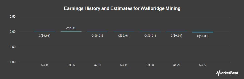 Earnings by Quarter for Wallbridge Mining (TSE:WM)