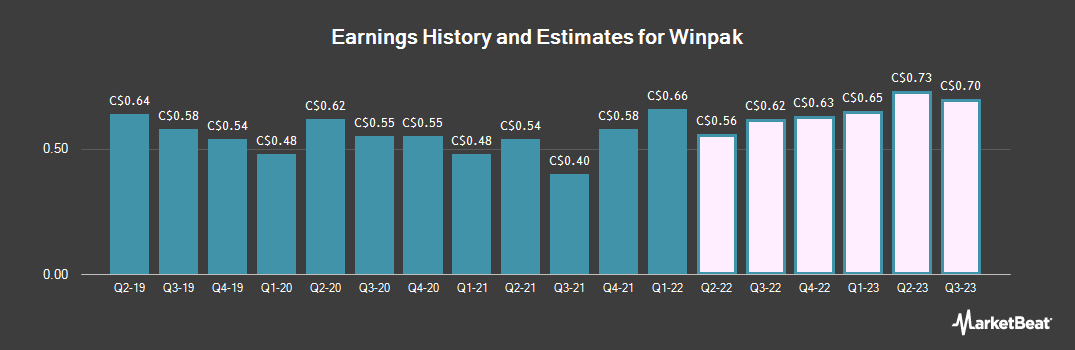 Earnings by Quarter for Winpak (TSE:WPK)