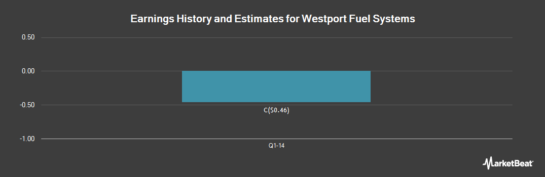 Earnings by Quarter for Westport Fuel Systems (TSE:WPRT)