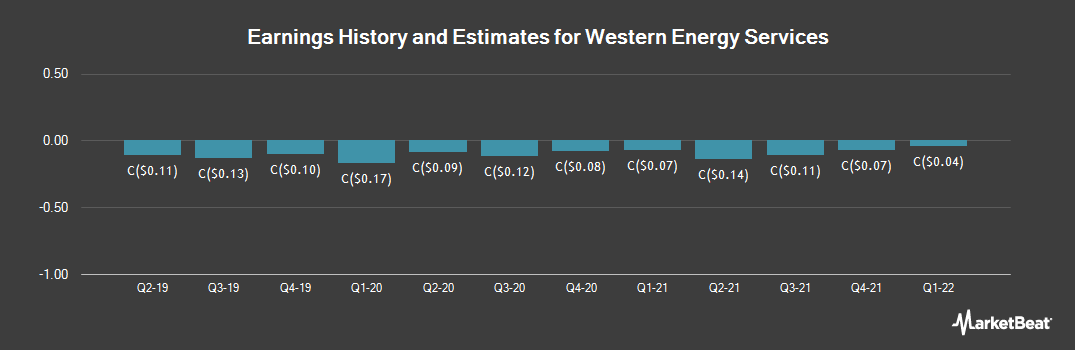 Earnings by Quarter for Western Energy Services (TSE:WRG)