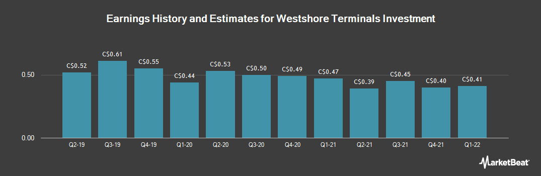 Earnings by Quarter for Westshore Terminals Investment (TSE:WTE)