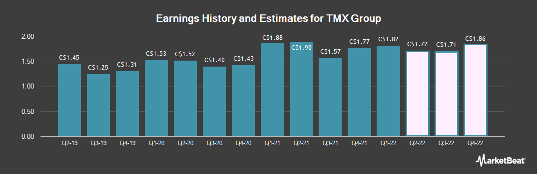 Earnings by Quarter for Tmx Group Limited (TSE:X)