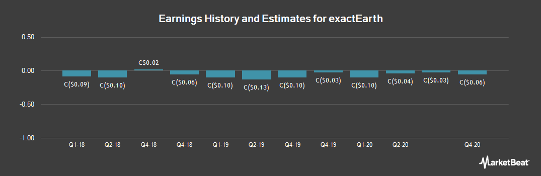 Earnings by Quarter for exactEarth (TSE:XCT)