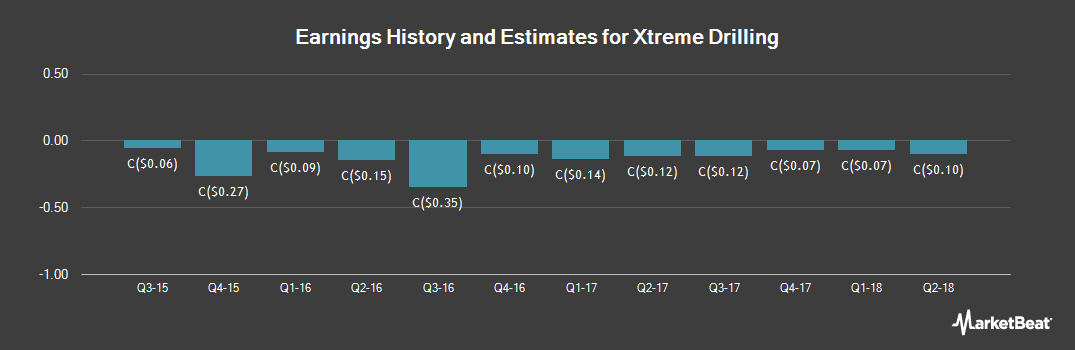 Earnings by Quarter for Xtreme Drilling (TSE:XDC)