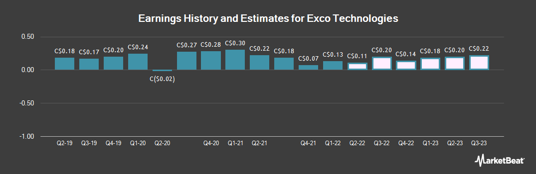 Earnings by Quarter for Exco Technologies Limited (TSE:XTC)