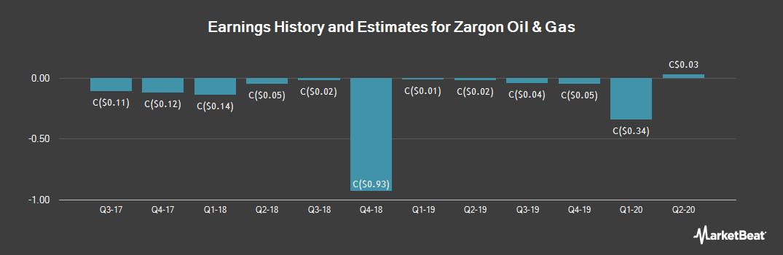 Earnings by Quarter for Zargon Oil and Gas Ltd (TSE:ZAR)