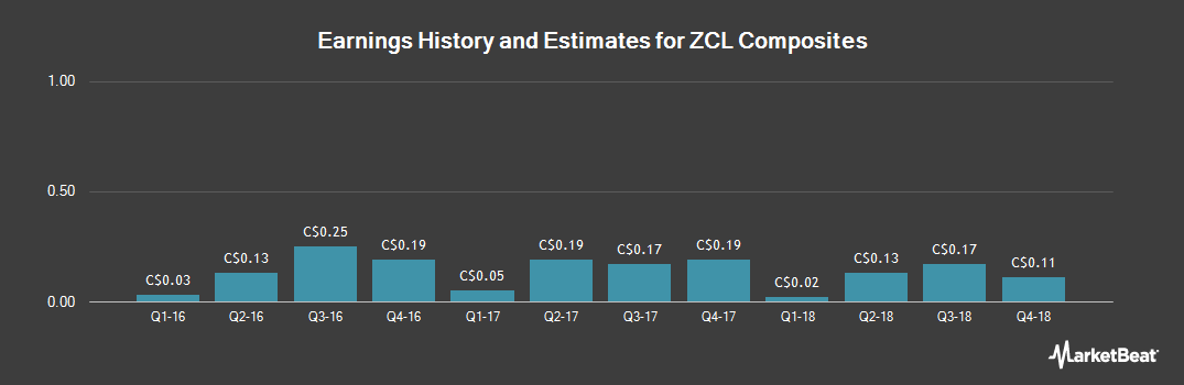 Earnings by Quarter for ZCL Composites (TSE:ZCL)