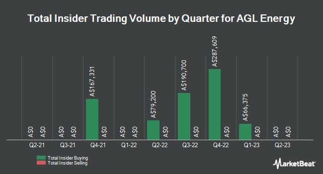 Insider Trades by Quarter for AGL Energy (ASX:AGL)