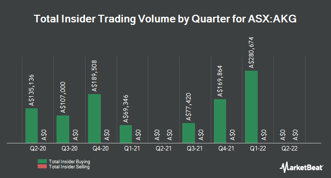 Insider Buying and Selling by Quarter for Academies Australasia Group (ASX:AKG)