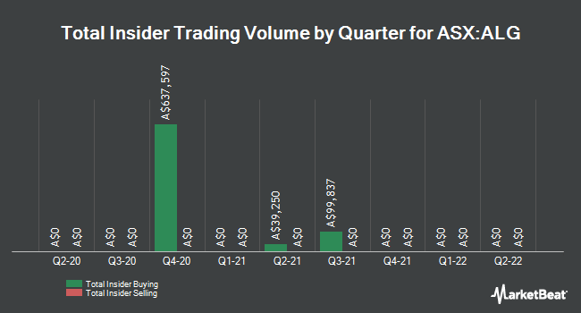 Insider Buying and Selling by Quarter for Ardent Leisure (ASX:ALG)