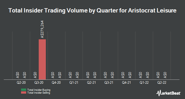 Insider Trading History for Aristocrat Leisure (ASX:ALL)