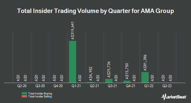 Insider Buying and Selling by Quarter for AMA Group (ASX:AMA)