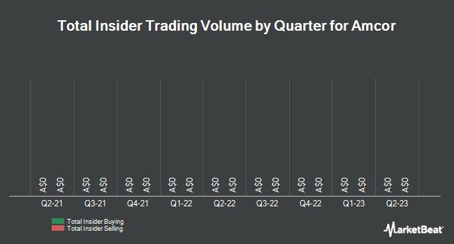 Insider Trading History for Amcor (ASX:AMC)