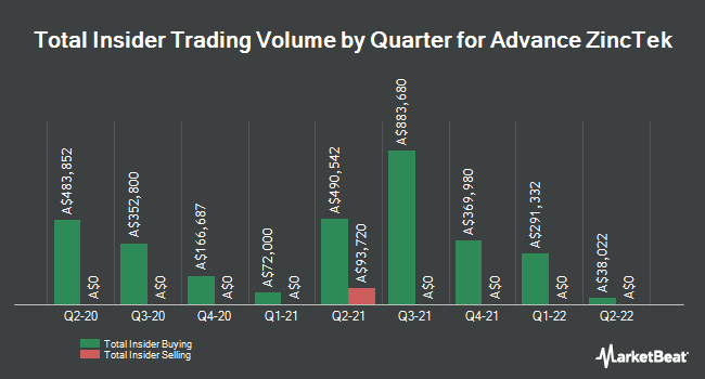 Insider Buying and Selling by Quarter for Advance NanoTek (ASX:ANO)