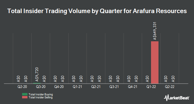 Insider Trading History for Arafura Resources (ASX:ARU)