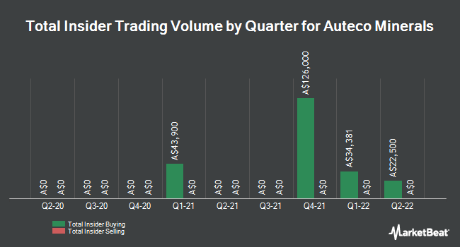 Insider Trading History for Aurora Oil & Gas Pty (ASX:AUT)
