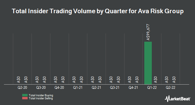 Insider Buying and Selling by Quarter for Ava Risk Group (ASX:AVA)