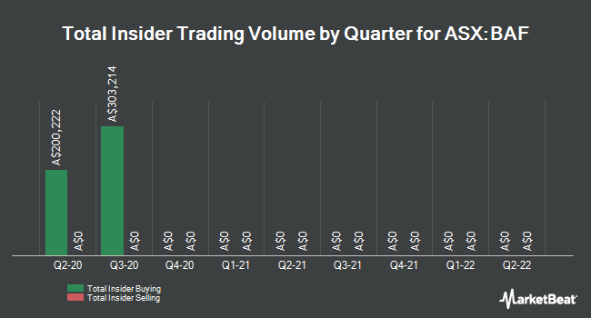 Insider Buying and Selling by Quarter for Blue Sky Alternatives Access Fund Limited (BAF.AX) (ASX:BAF)