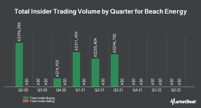 Insider Buying and Selling by Quarter for Beach Energy (ASX:BPT)