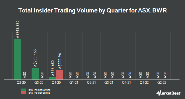 Insider Buying and Selling by Quarter for BlackWall Property Trust (ASX:BWR)