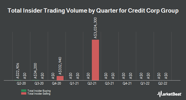 Insider Buying and Selling by Quarter for Credit Corp Group (ASX:CCP)