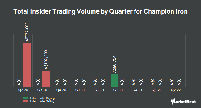 Insider Buying and Selling by Quarter for Champion Iron (ASX:CIA)