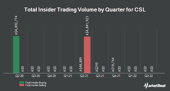 Insider Buying and Selling by Quarter for CSL (ASX:CSL)