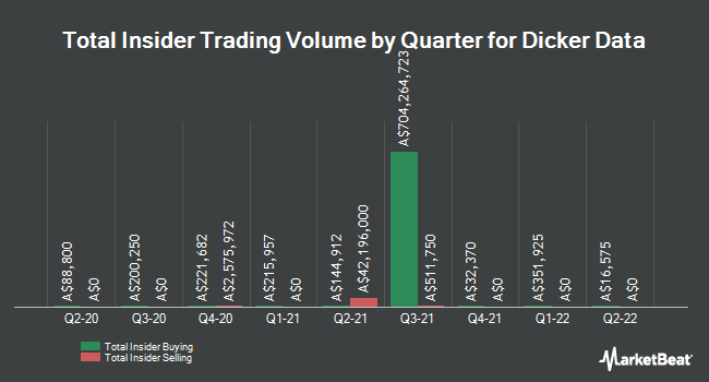 Insider Buying and Selling by Quarter for Dicker Data (ASX:DDR)