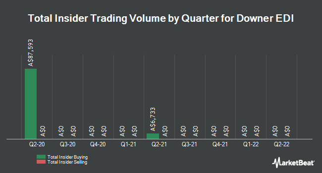 Insider Trading History for Downer Group (ASX:DOW)